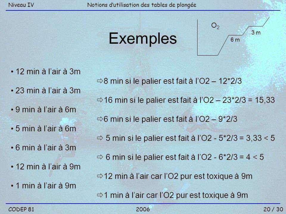 Notions dutilisation des tables de plongéeNiveau IV 20 / 30CODEP 812006 Exemples 12 min à lair à 3m 8 min si le palier est fait à lO2 – 12*2/3 23 min