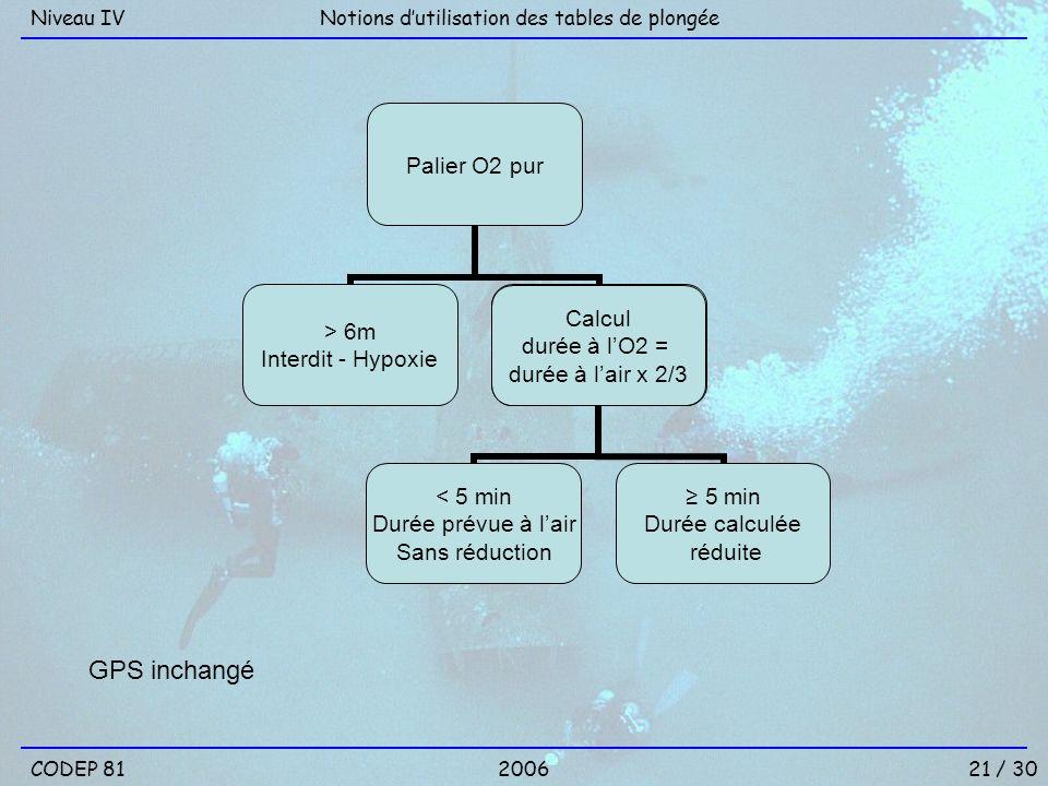 Notions dutilisation des tables de plongéeNiveau IV 21 / 30CODEP 812006 Palier O2 pur > 6m Interdit - Hypoxie Calcul durée à lO2 = durée à lair x 2/3