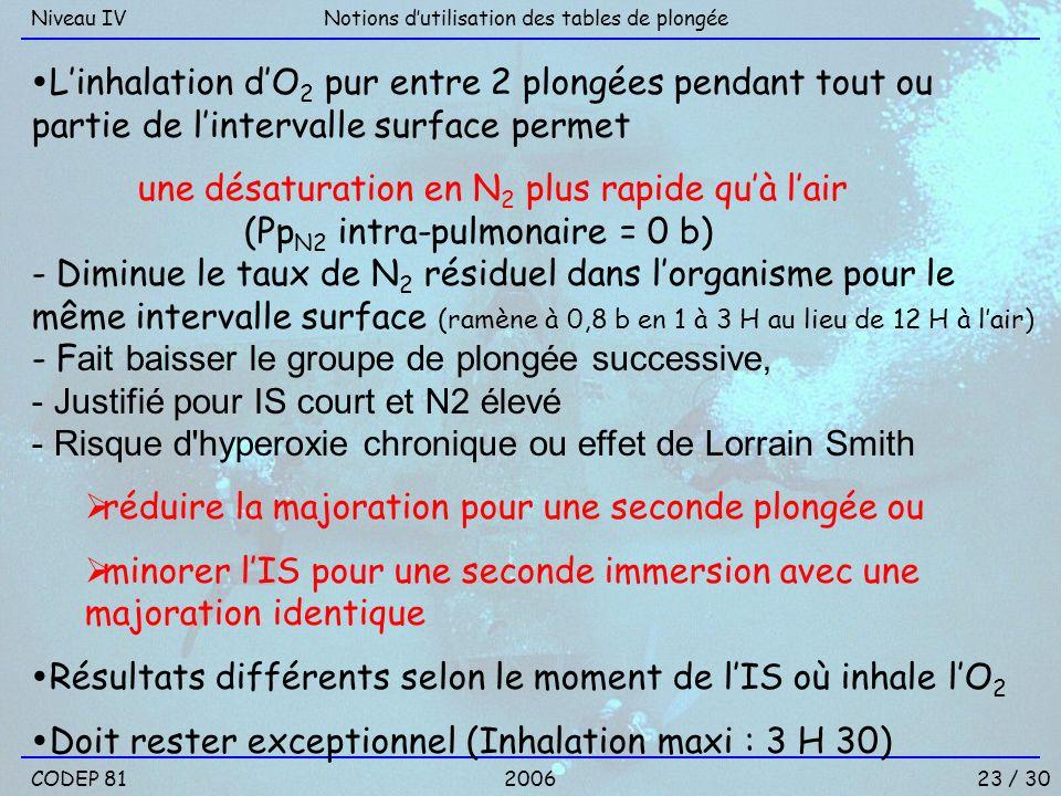 23 / 30 Notions dutilisation des tables de plongéeNiveau IV Linhalation dO 2 pur entre 2 plongées pendant tout ou partie de lintervalle surface permet