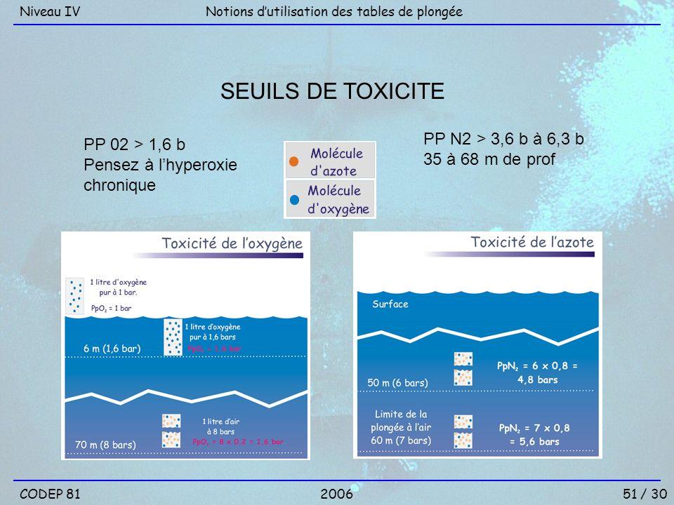 PP 02 > 1,6 b Pensez à lhyperoxie chronique PP N2 > 3,6 b à 6,3 b 35 à 68 m de prof SEUILS DE TOXICITE Notions dutilisation des tables de plongéeNivea