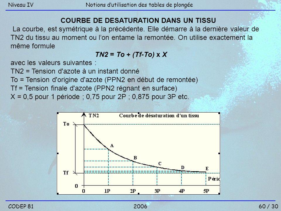 60 / 30 Notions dutilisation des tables de plongéeNiveau IV 2006CODEP 81 COURBE DE DESATURATION DANS UN TISSU La courbe, est symétrique à la précédent