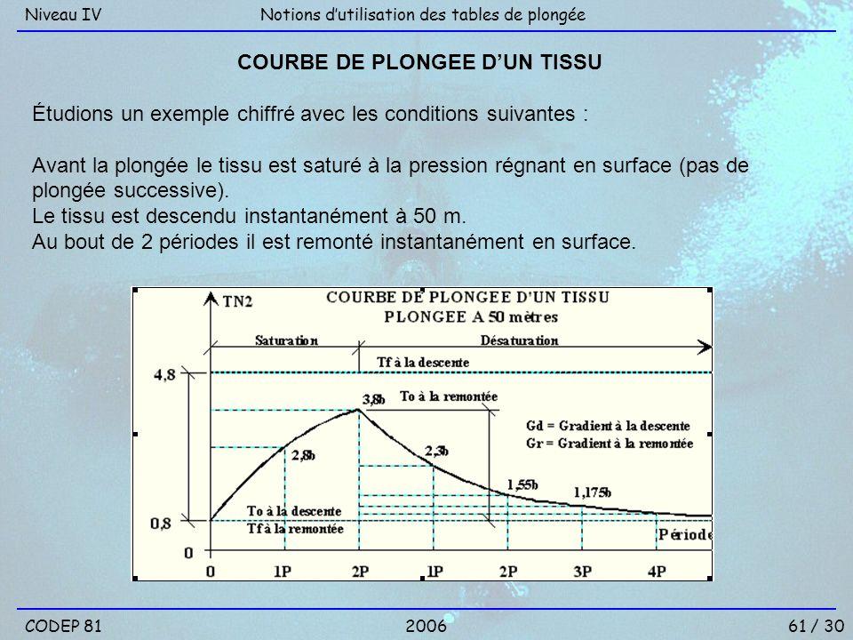 61 / 30 Notions dutilisation des tables de plongéeNiveau IV 2006CODEP 81 COURBE DE PLONGEE DUN TISSU Étudions un exemple chiffré avec les conditions s