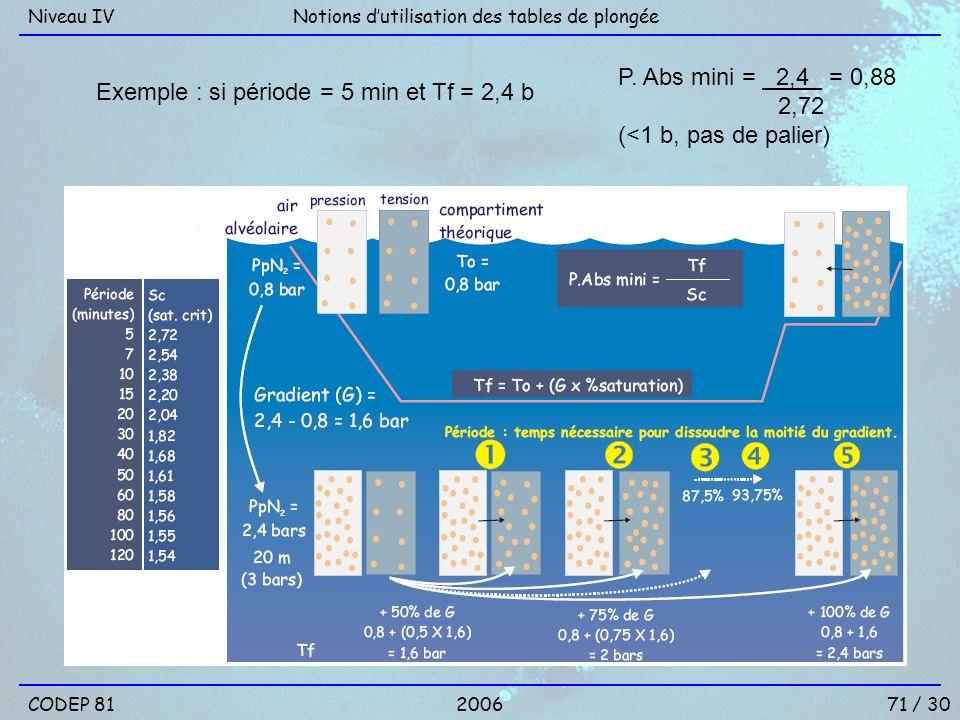 Exemple : si période = 5 min et Tf = 2,4 b P. Abs mini = 2,4 = 0,88 2,72 (<1 b, pas de palier) Notions dutilisation des tables de plongéeNiveau IV COD