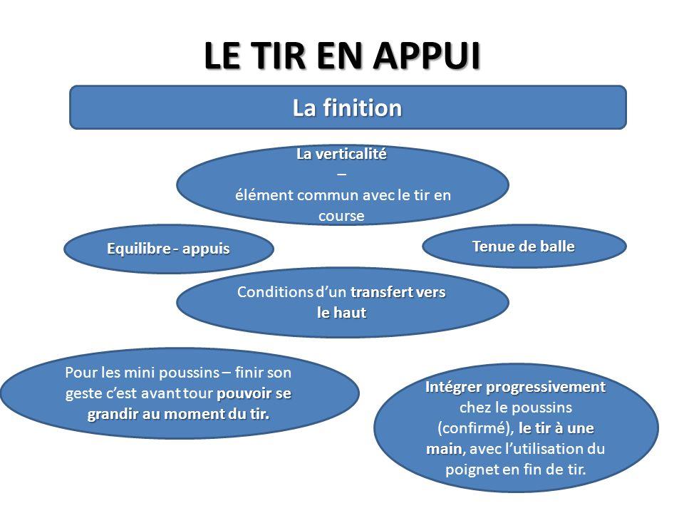 LE TIR EN APPUI La finition La verticalité – élément commun avec le tir en course transfert vers le haut Conditions dun transfert vers le haut Equilib