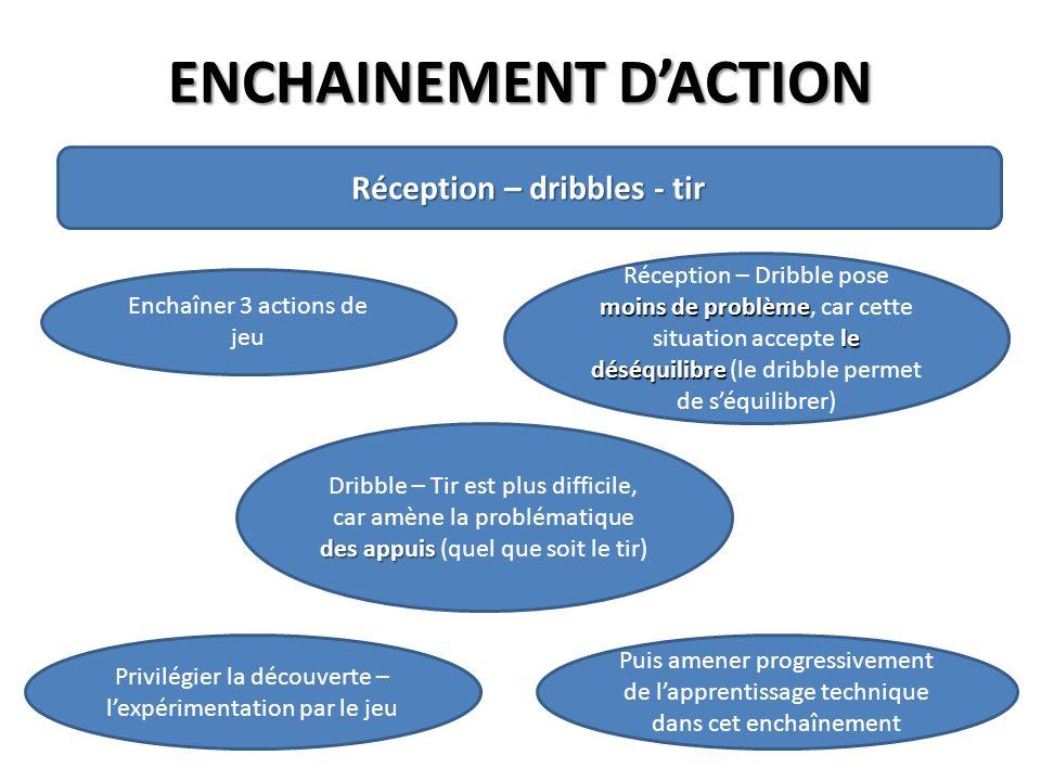 ENCHAINEMENT DACTION Réception – dribbles - tir Enchaîner 3 actions de jeu moins de problème le déséquilibre Réception – Dribble pose moins de problèm