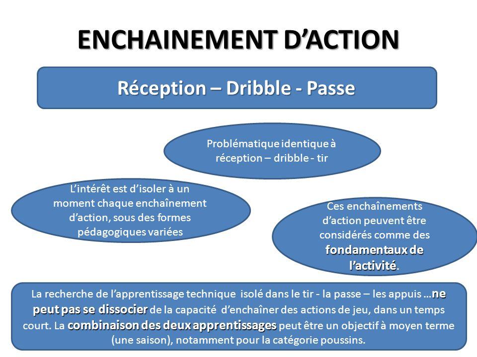ENCHAINEMENT DACTION Réception – Dribble - Passe Problématique identique à réception – dribble - tir Lintérêt est disoler à un moment chaque enchaînem