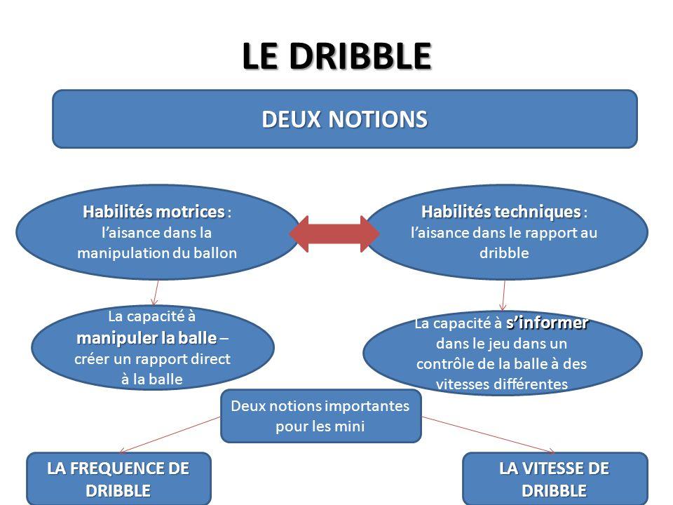 LE DRIBBLE DEUX NOTIONS Habilités motrices Habilités motrices : laisance dans la manipulation du ballon Habilités techniques Habilités techniques : la
