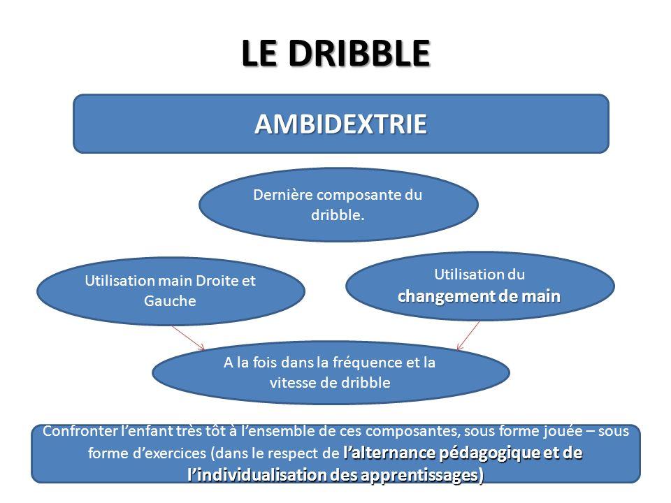 LE DRIBBLE AMBIDEXTRIE Dernière composante du dribble. Utilisation main Droite et Gauche changement de main Utilisation du changement de main A la foi