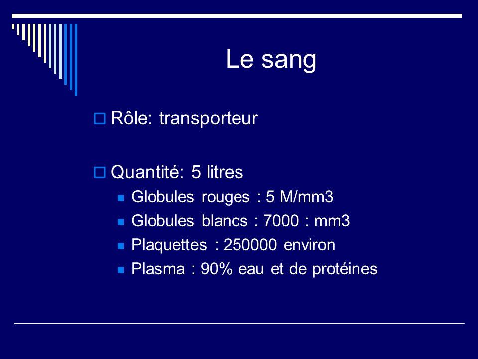 Le sang Rôle: transporteur Quantité: 5 litres Globules rouges : 5 M/mm3 Globules blancs : 7000 : mm3 Plaquettes : 250000 environ Plasma : 90% eau et d