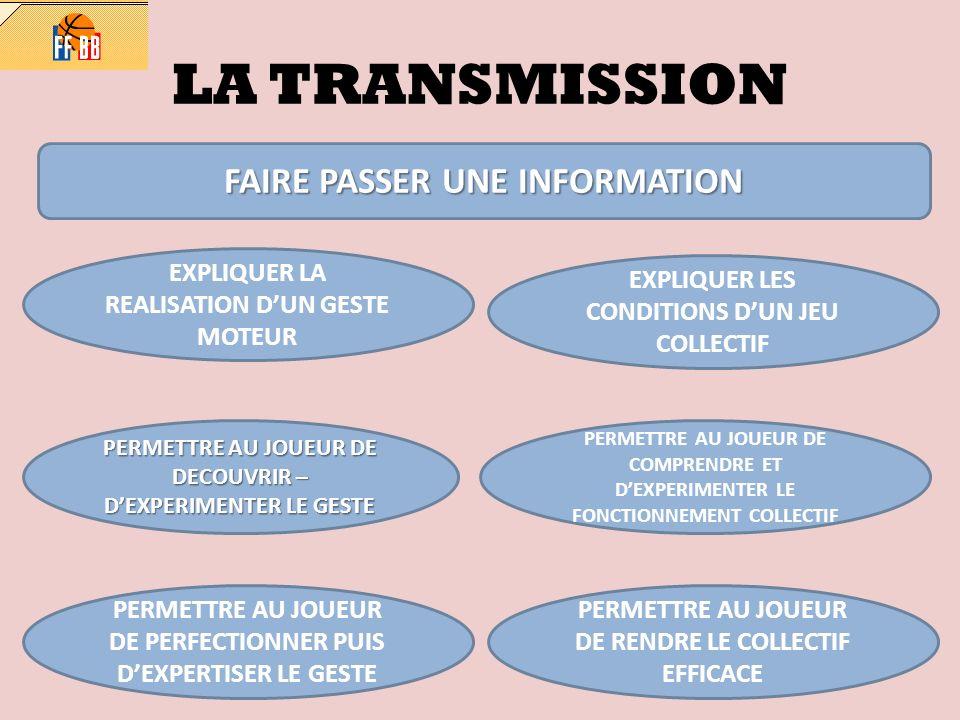 LA TRANSMISSION FAIRE PASSER UNE INFORMATION EXPLIQUER LA REALISATION DUN GESTE MOTEUR EXPLIQUER LES CONDITIONS DUN JEU COLLECTIF PERMETTRE AU JOUEUR DE DECOUVRIR – DEXPERIMENTER LE GESTE PERMETTRE AU JOUEUR DE COMPRENDRE ET DEXPERIMENTER LE FONCTIONNEMENT COLLECTIF PERMETTRE AU JOUEUR DE PERFECTIONNER PUIS DEXPERTISER LE GESTE PERMETTRE AU JOUEUR DE RENDRE LE COLLECTIF EFFICACE