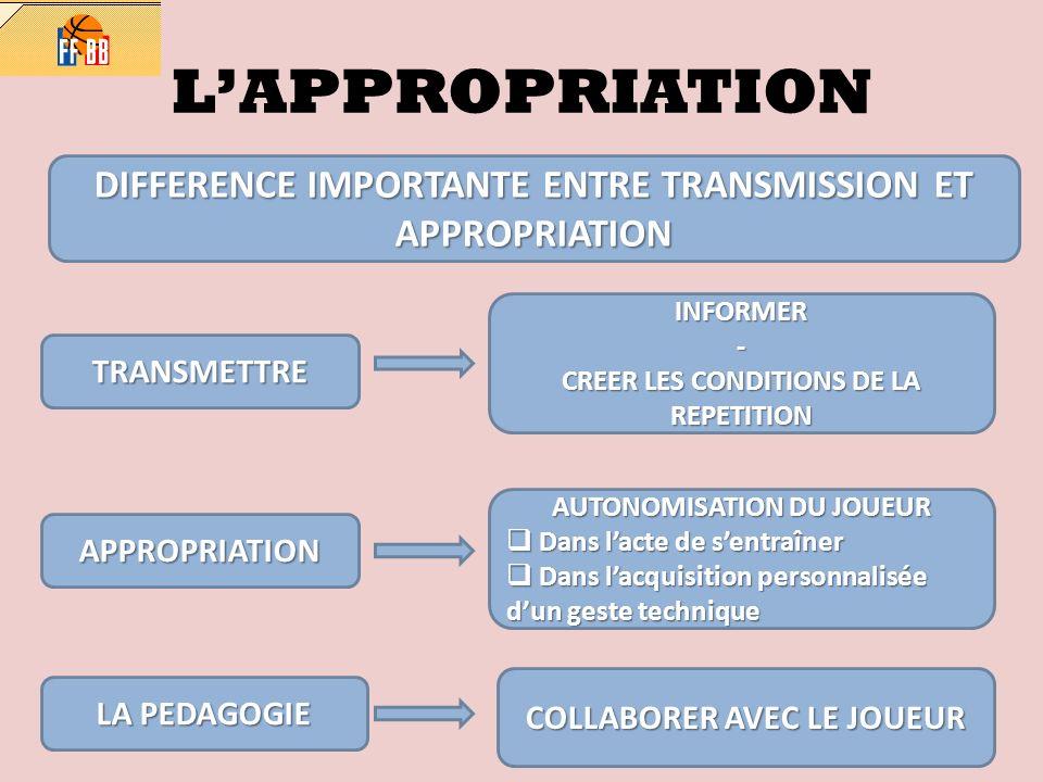 LAPPROPRIATION DIFFERENCE IMPORTANTE ENTRE TRANSMISSION ET APPROPRIATION TRANSMETTRE INFORMER- CREER LES CONDITIONS DE LA REPETITION APPROPRIATION AUT