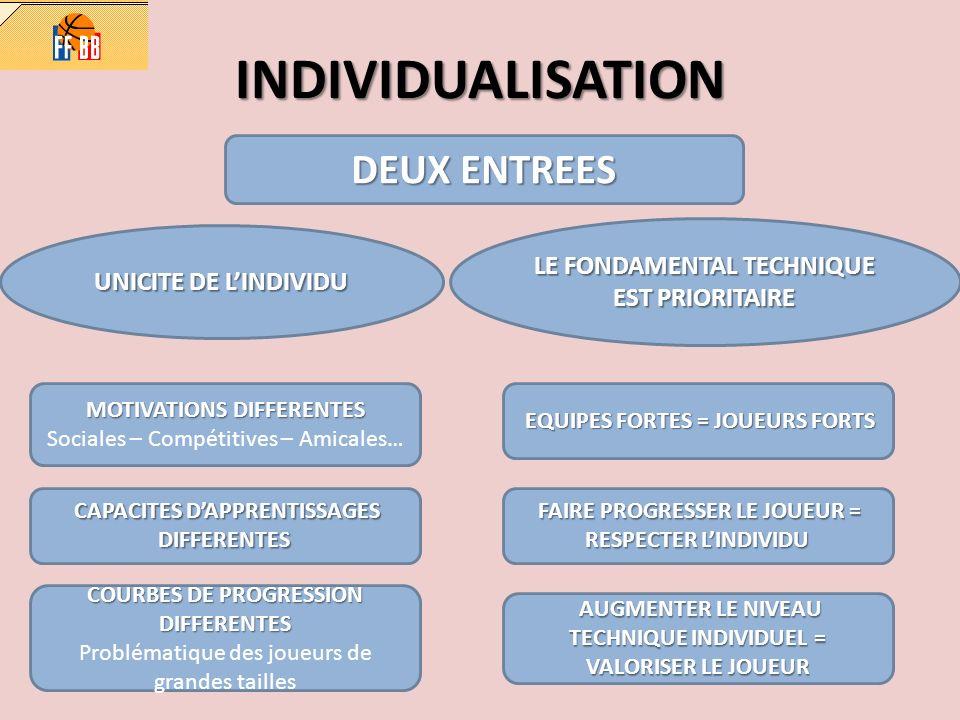 INDIVIDUALISATION DEUX ENTREES UNICITE DE LINDIVIDU LE FONDAMENTAL TECHNIQUE EST PRIORITAIRE MOTIVATIONS DIFFERENTES Sociales – Compétitives – Amicale