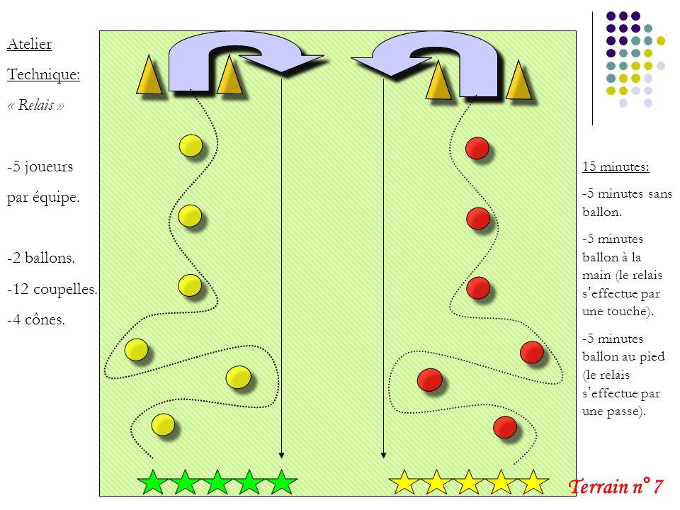 Atelier Technique: « Relais » -5 joueurs par équipe. -2 ballons. -12 coupelles. -4 cônes. 15 minutes: -5 minutes sans ballon. -5 minutes ballon à la m