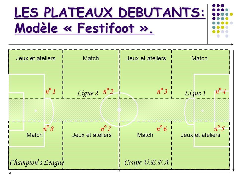 Jeux et ateliers Match Ligue 2Ligue 1 Coupe U.E.F.AChampions League LES PLATEAUX DEBUTANTS: Modèle « Festifoot ». n°1n°2 n°4 n°3 n°8 n°7n°6 n°5