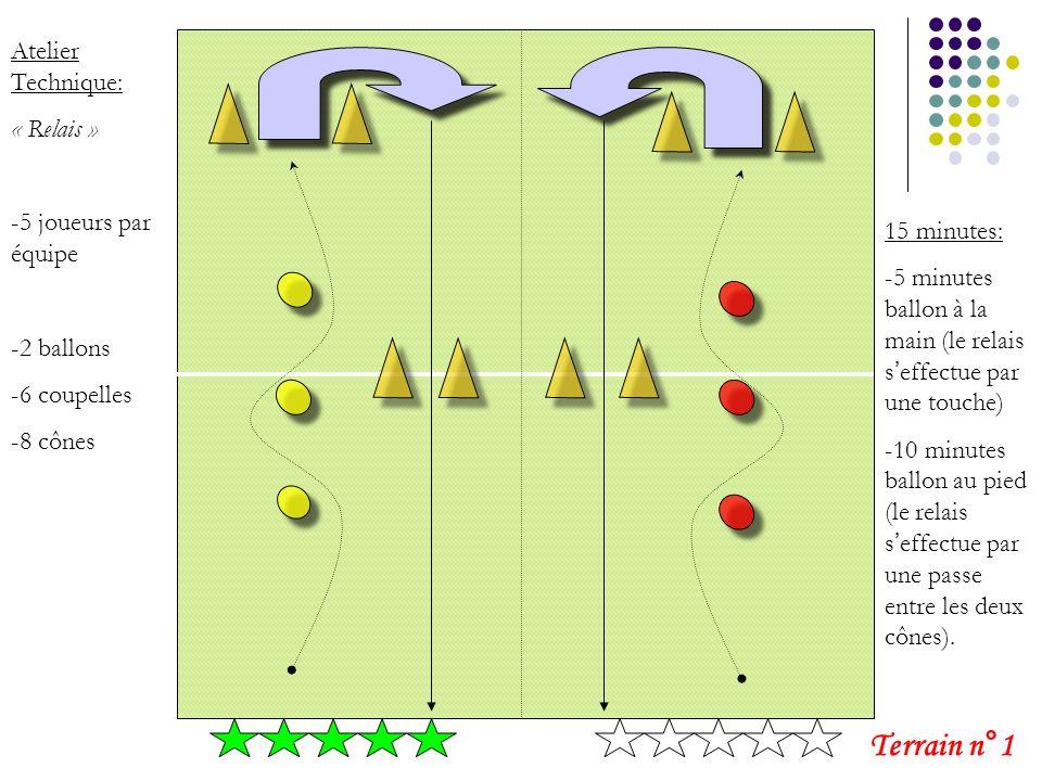 Atelier Technique: « Relais » -5 joueurs par équipe -2 ballons -6 coupelles -8 cônes 15 minutes: -5 minutes ballon à la main (le relais seffectue par