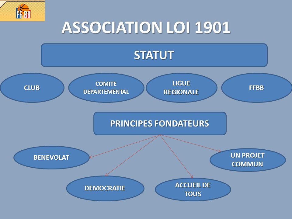 ASSOCIATION LOI 1901 STATUT CLUB COMITE DEPARTEMENTAL LIGUE REGIONALE FFBB PRINCIPES FONDATEURS BENEVOLAT DEMOCRATIE ACCUEIL DE TOUS UN PROJET COMMUN