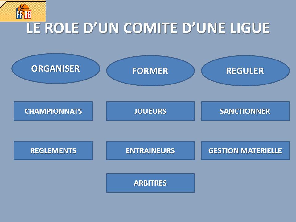 LE ROLE DUN COMITE DUNE LIGUE ORGANISER FORMERREGULER CHAMPIONNATS REGLEMENTS JOUEURS ENTRAINEURS ARBITRES SANCTIONNER GESTION MATERIELLE
