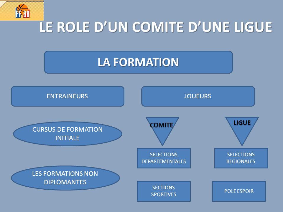 LA FFBB ORGANISATION EN COMISSION ARBITRESJEUNESSPORTIVESDISCIPLINE…….
