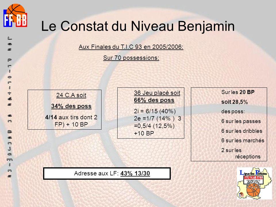 Le Constat du Niveau Benjamin Aux Finales du T.I.C 93 en 2005/2006: Sur 70 possessions: 24 C.A soit 34% des poss 4/14 aux tirs dont 2 FP) + 10 BP 36 Jeu placé soit 66% des poss 2i = 6/15 (40%) 2e =1/7 (14% ) 3 =0,5/4 (12,5%) +10 BP Sur les 20 BP soit 28,5% des poss: 6 sur les passes 6 sur les dribbles 6 sur les marchés 2 sur les réceptions Adresse aux LF: 43% 13/30