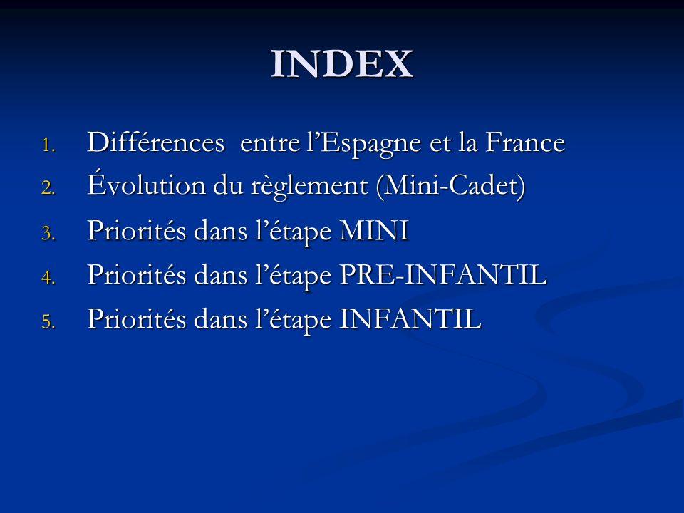 INDEX 1. Différences entre lEspagne et la France 2. Évolution du règlement (Mini-Cadet) 2. Évolution du règlement (Mini-Cadet) 3. Priorités dans létap