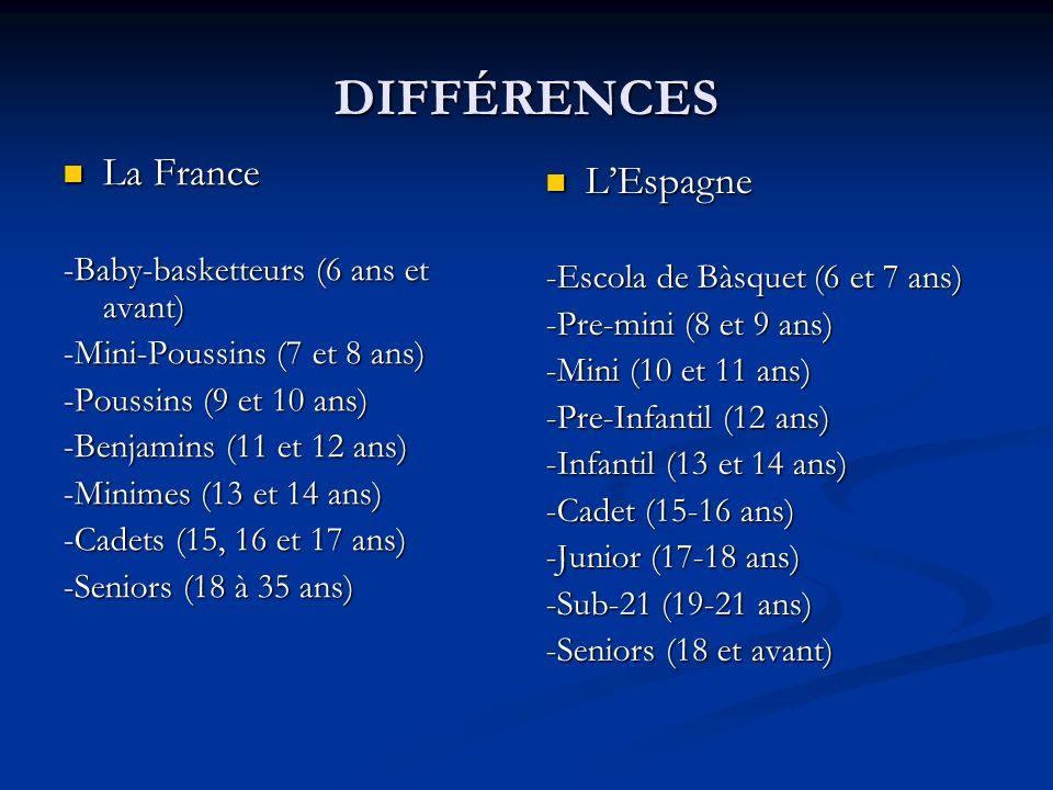 DIFFÉRENCES LEspagne LEspagne -Escola de Bàsquet (6 et 7 ans) -Escola de Bàsquet (6 et 7 ans) -Pre-mini (8 et 9 ans) -Pre-mini (8 et 9 ans) -Mini (10 et 11 ans) -Mini (10 et 11 ans) -Pre-Infantil (12 ans) -Pre-Infantil (12 ans) -Infantil (13 et 14 ans) -Infantil (13 et 14 ans) -Cadet (15-16 ans) -Cadet (15-16 ans) -Junior (17-18 ans) -Junior (17-18 ans) -Sub-21 (19-21 ans) -Sub-21 (19-21 ans) -Seniors (18 et avant) -Seniors (18 et avant) Catalogne Catalogne -Escola de Bàsquet (6 et 7 ans) -Escola de Bàsquet (6 et 7 ans) -Pre-mini (8 et 9 ans) -Pre-mini (8 et 9 ans) -Mini (10 et 11 ans) -Mini (10 et 11 ans) -Pre-Infantil (12 ans) -Pre-Infantil (12 ans) -Infantil (13 ans) -Infantil (13 ans) -Cadet (14-15 ans) -Cadet (14-15 ans) -Junior (16-17 ans) -Junior (16-17 ans) -Sub-21 (18-21 ans) -Sub-21 (18-21 ans) -Seniors (18 et avant) -Seniors (18 et avant)