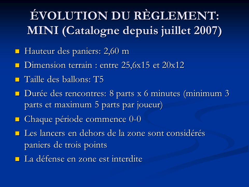 ÉVOLUTION DU RÈGLEMENT: MINI (Catalogne depuis juillet 2007) ÉVOLUTION DU RÈGLEMENT: MINI (Catalogne depuis juillet 2007) Hauteur des paniers: 2,60 m