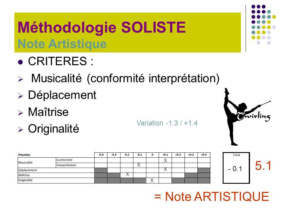CRITERES : Musicalité (conformité interprétation) Déplacement Maîtrise Originalité Méthodologie SOLISTE Note Artistique X X X X X - 0.1 = Note ARTISTI