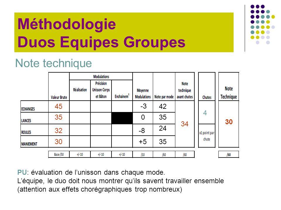 Note technique Méthodologie Duos Equipes Groupes PU: évaluation de lunisson dans chaque mode. Léquipe, le duo doit nous montrer quils savent travaille