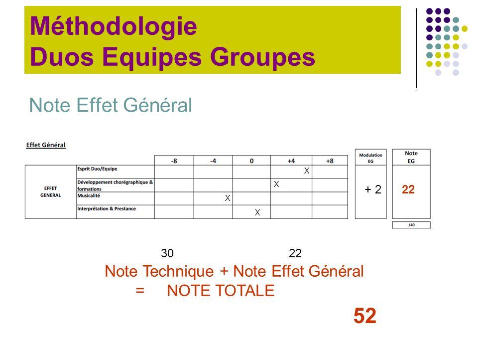 Note Effet Général Méthodologie Duos Equipes Groupes Note Technique + Note Effet Général = NOTE TOTALE X X X X + 222 3022 52
