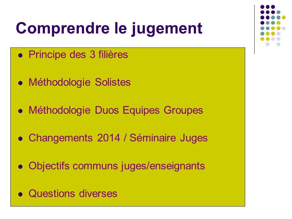 Comprendre le jugement Principe des 3 filières Méthodologie Solistes Méthodologie Duos Equipes Groupes Changements 2014 / Séminaire Juges Objectifs co