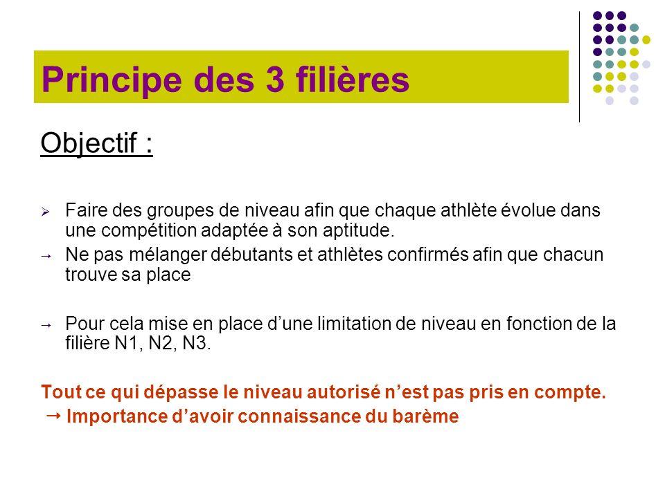 Principe des 3 filières Objectif : Faire des groupes de niveau afin que chaque athlète évolue dans une compétition adaptée à son aptitude. Ne pas méla