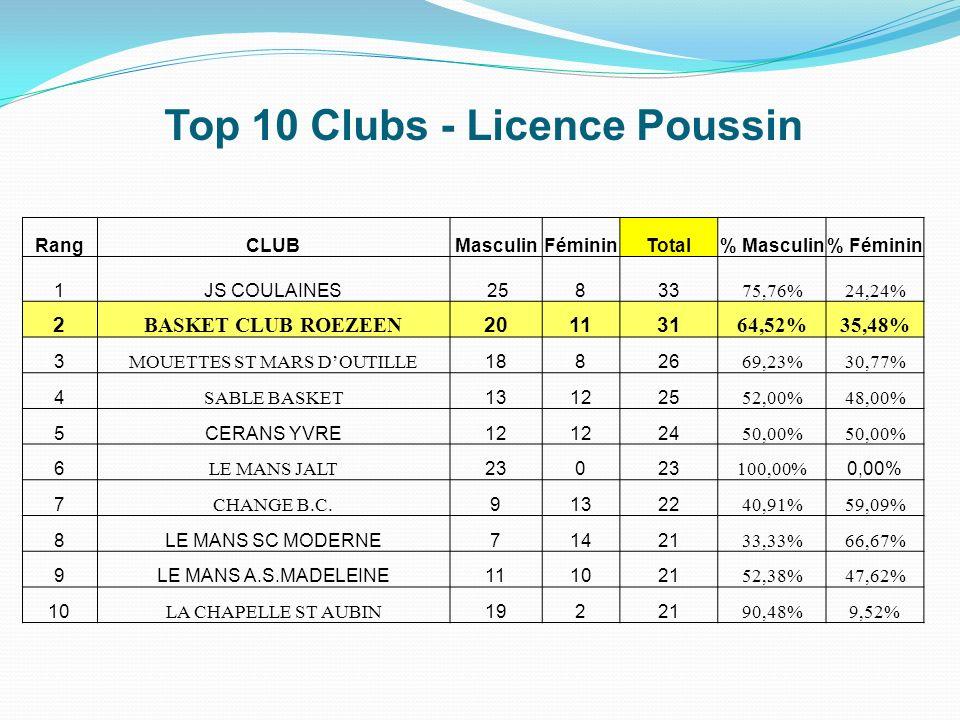 Top 10 Clubs - Licence Poussin RangCLUBMasculinFémininTotal% Masculin% Féminin 1JS COULAINES 25833 75,76%24,24% 2 BASKET CLUB ROEZEEN 201131 64,52%35,