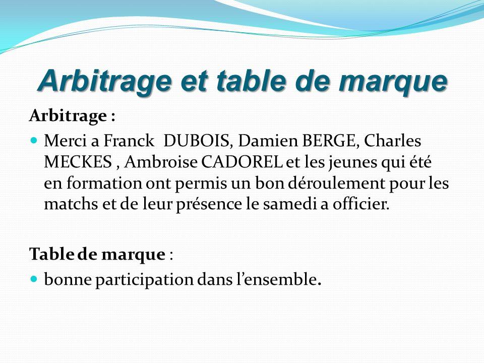 Arbitrage et table de marque Arbitrage : Merci a Franck DUBOIS, Damien BERGE, Charles MECKES, Ambroise CADOREL et les jeunes qui été en formation ont