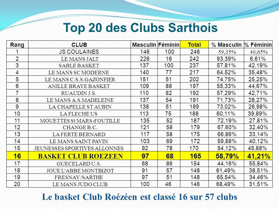 Top 20 des Clubs Sarthois RangCLUBMasculinFémininTotal% Masculin% Féminin 1JS COULAINES 146 100 246 59,35% 40,65% 2 LE MANS JALT 2261624293,39%6,61% 3