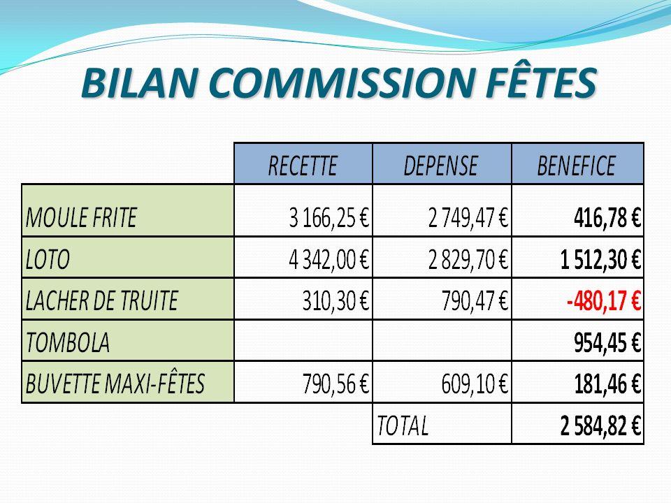 BILAN COMMISSION FÊTES