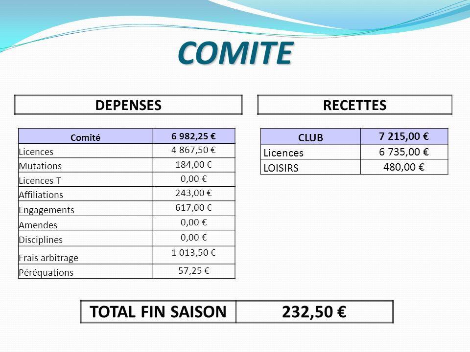 COMITE DEPENSESRECETTES CLUB 7 215,00 Licences 6 735,00 LOISIRS 480,00 Comité 6 982,25 Licences 4 867,50 Mutations 184,00 Licences T 0,00 Affiliations