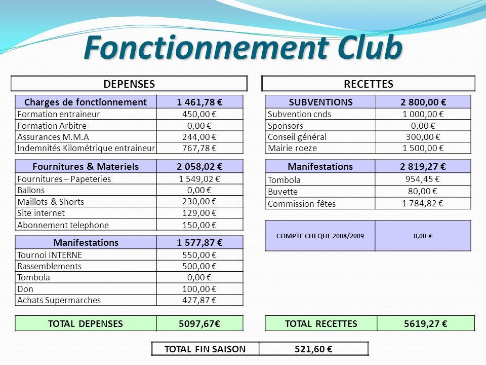 Fonctionnement Club DEPENSES Charges de fonctionnement1 461,78 Formation entraineur450,00 Formation Arbitre 0,00 Assurances M.M.A 244,00 Indemnités Ki