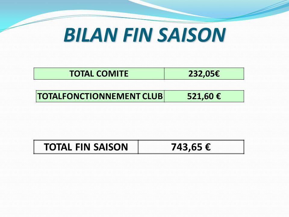 BILAN FIN SAISON TOTAL COMITE232,05 TOTAL FIN SAISON743,65 TOTALFONCTIONNEMENT CLUB521,60