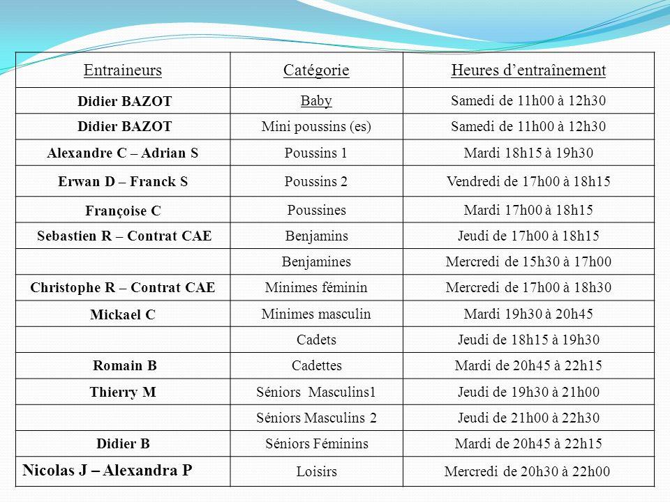 EntraineursCatégorieHeures dentraînement Didier BAZOTBabySamedi de 11h00 à 12h30 Didier BAZOTMini poussins (es)Samedi de 11h00 à 12h30 Alexandre C – A