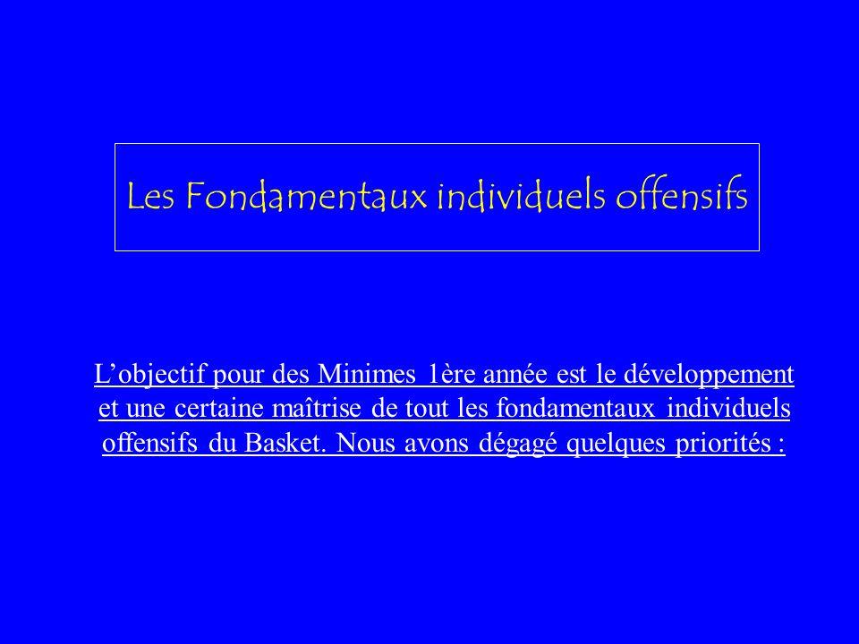 Les Fondamentaux Collectifs Offensifs: Mise en place de Principes de jeu Que faire lors dune pénétration en dribble par un extérieur ou un intérieur.