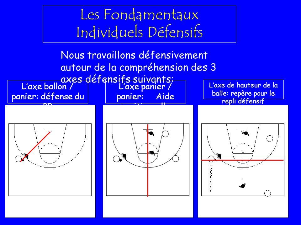 Les Fondamentaux Individuels Défensifs Nous travaillons défensivement autour de la compréhension des 3 axes défensifs suivants: Laxe ballon / panier: