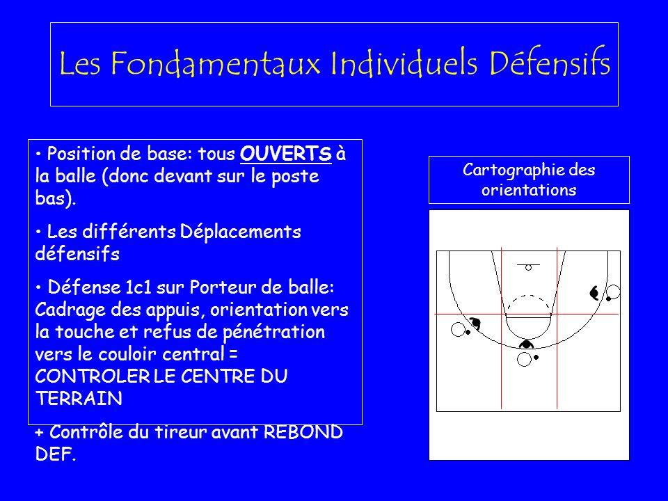 Les Fondamentaux Individuels Défensifs Position de base: tous OUVERTS à la balle (donc devant sur le poste bas). Les différents Déplacements défensifs