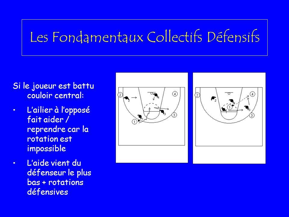 Les Fondamentaux Collectifs Défensifs Si le joueur est battu couloir central: Lailier à lopposé fait aider / reprendre car la rotation est impossible
