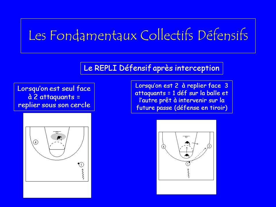 Les Fondamentaux Collectifs Défensifs Le REPLI Défensif après interception Lorsquon est seul face à 2 attaquants = replier sous son cercle Lorsquon es