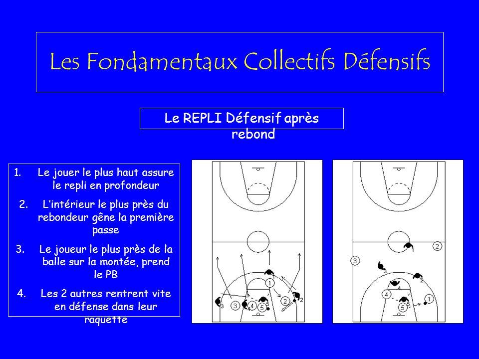 Les Fondamentaux Collectifs Défensifs Le REPLI Défensif après rebond 1.Le jouer le plus haut assure le repli en profondeur 2.Lintérieur le plus près d