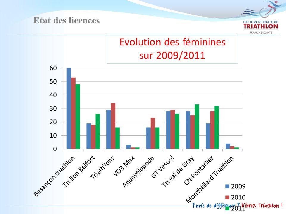 Etat des licences Evolution des féminines sur 2009/2011