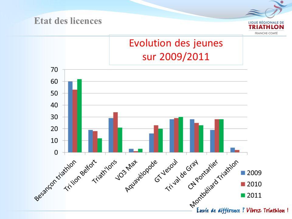Etat des licences Evolution des jeunes sur 2009/2011