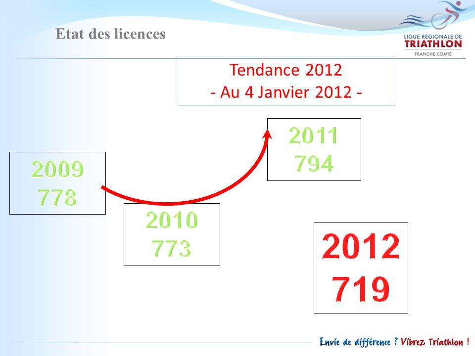 Etat des licences Tendance 2012 - Au 4 Janvier 2012 -