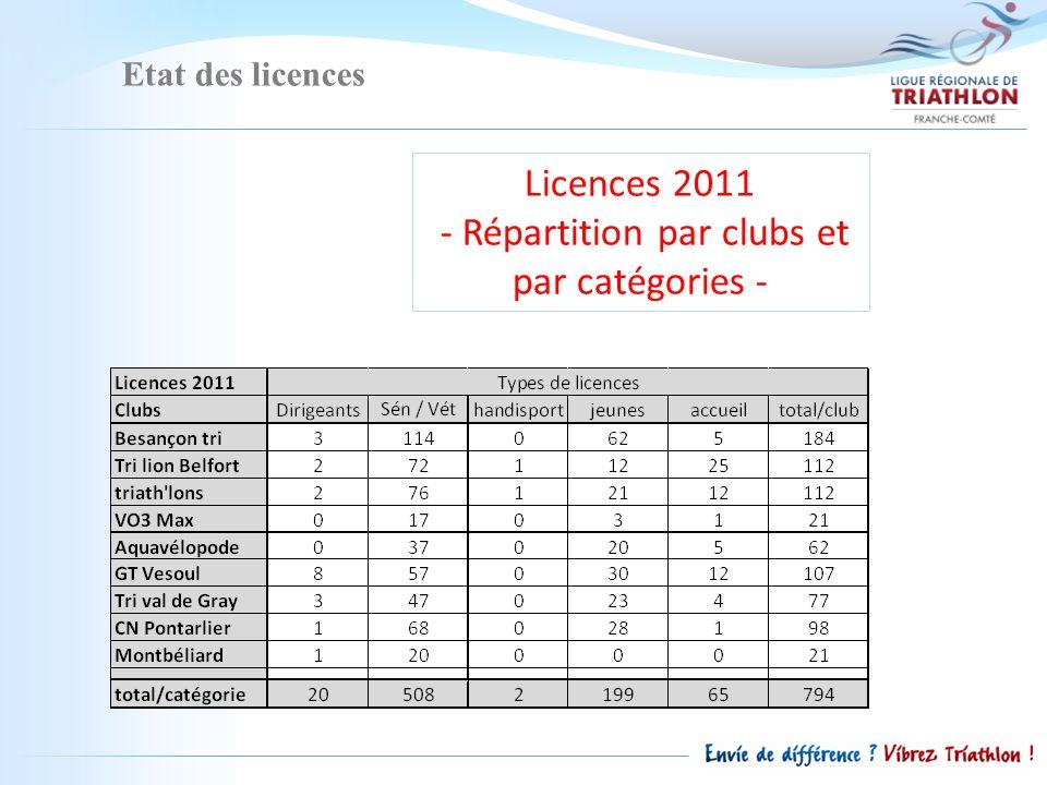 Etat des licences Licences 2011 - Répartition par clubs et par catégories -