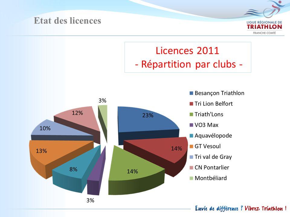 Etat des licences Licences 2011 - Répartition par clubs -
